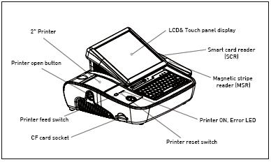 Caisse enregistreuse tactile PosBank miniOII: schéma