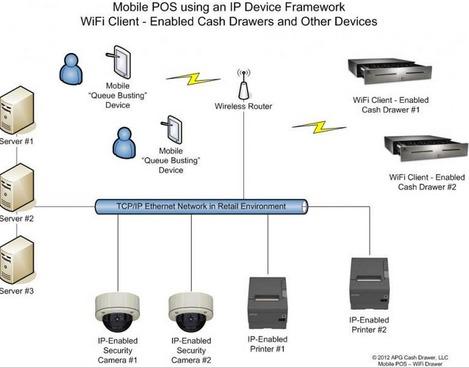 Le tiroir-caisse APG NetPRO s'intègre parfaitement au réseau de l'entreprise