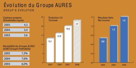 chiffre d'affaires d'Aures Technologies