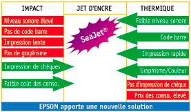 Avantages de la technologie jet d'encre de l'Epson TM-J5000