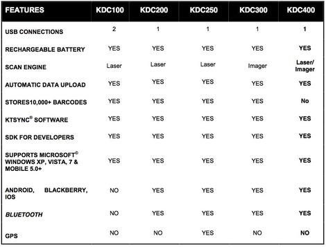 Fonctionnalités de la gamme Koamtac KDC
