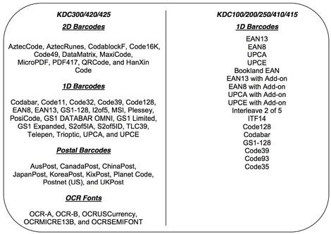 Les types de code-barre décodés par le KDC