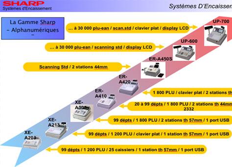 gamme de caisses enregistreuses alphanumériques sharp