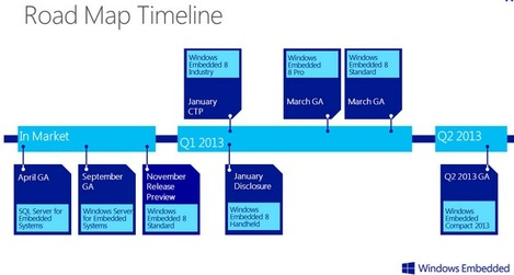 Roadmap Windows Embedded 8